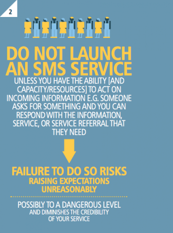 SMS Launched Services